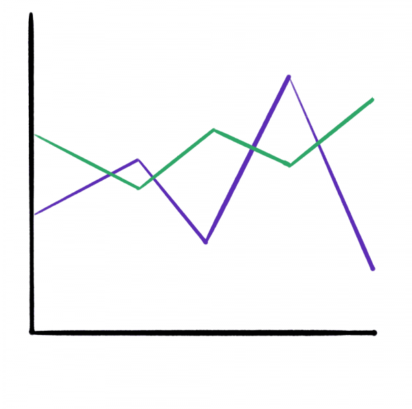 Green and purple Communer marketing graph